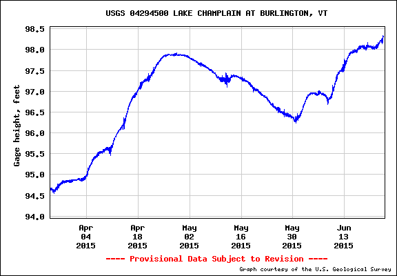 Lake Champlain water level continues to trend up, up, up. Rain is supposed to abate after today, June 23, 2105 (via USGS)