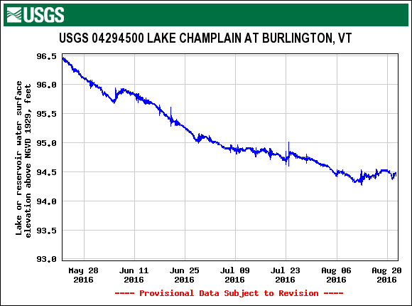 Lake Champlain Level, August 22, 2016
